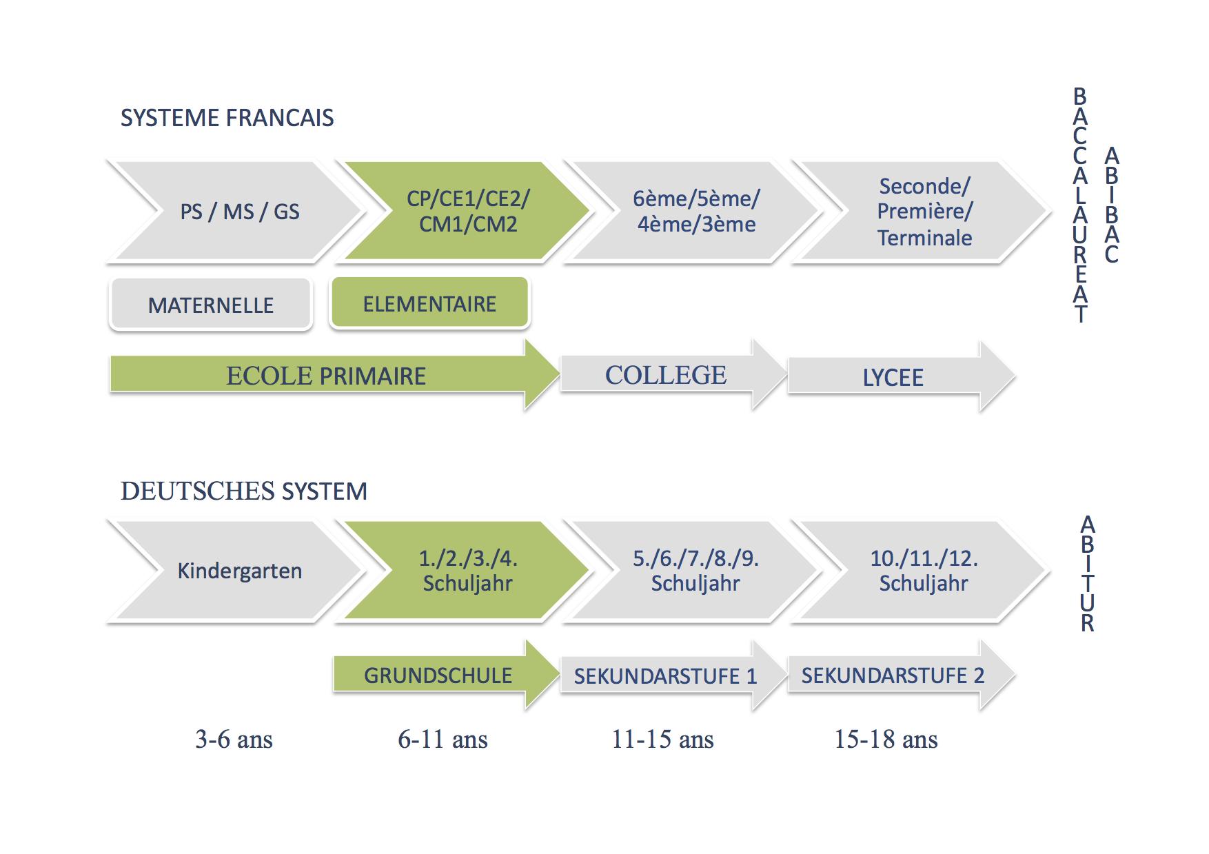 Système scolaire français / deutsches System